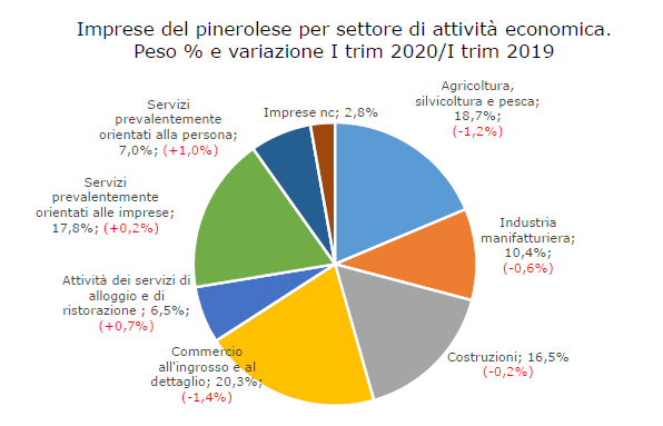 Pinerolese, accordo con Camera di Commercio per la ripartenza dell'economia