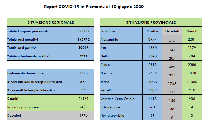 Contagi-coronavirus-10-giugno-2020