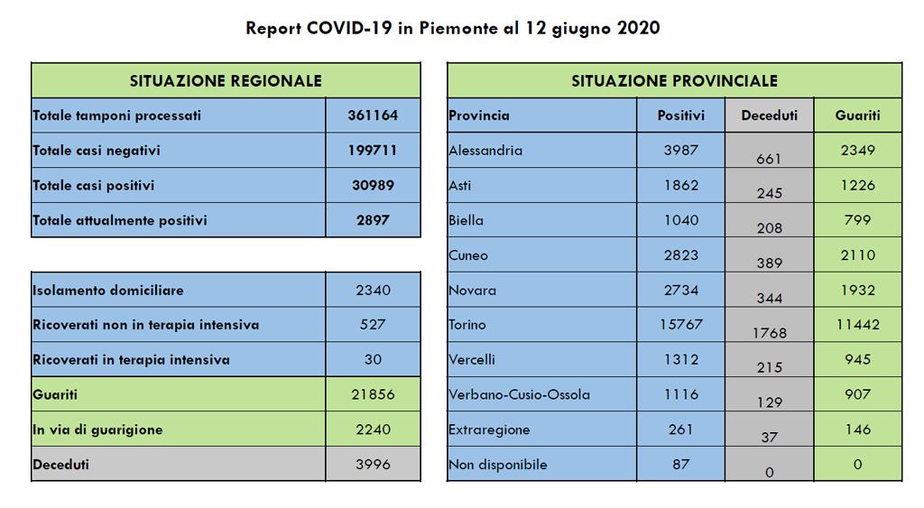 Coronavirus Piemonte, l'Unità di Crisi comunica zero decessi oggi