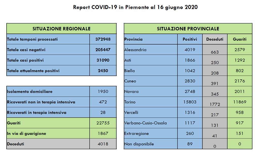 Coronavirus Piemonte, trend positivo dei pazienti in via di guarigione