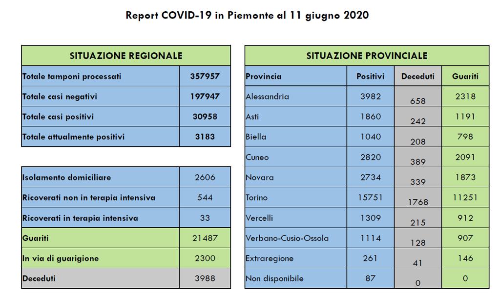 Coronavirus Piemonte, oggi un solo decesso. Scendono ancora i ricoveri