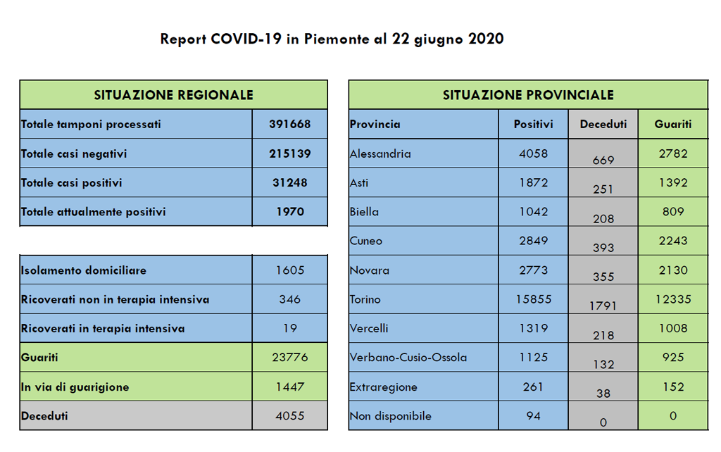 coronavirus-bollettino-22-giugno-2020