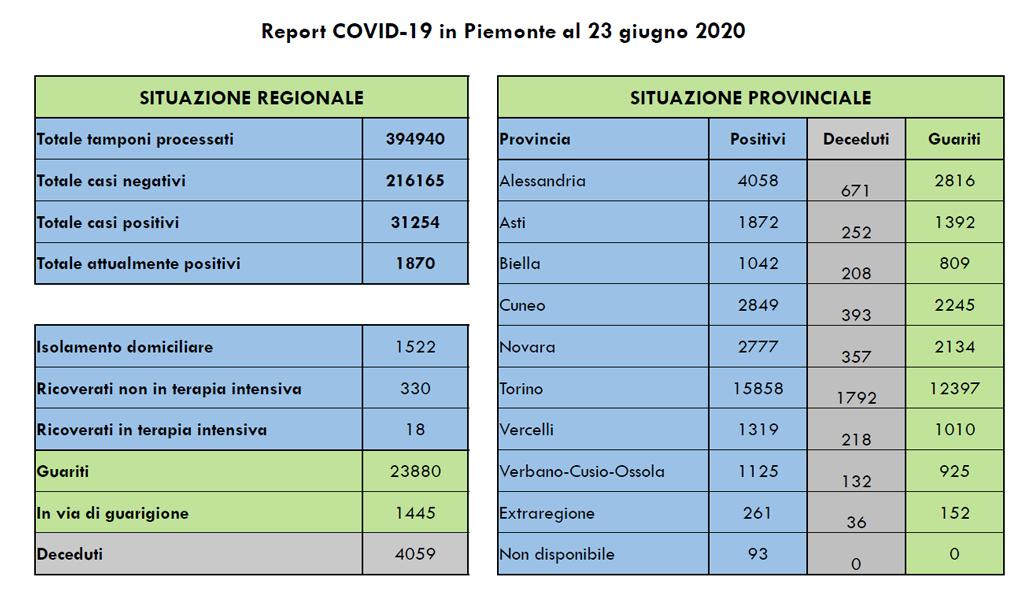 coronavirus-piemonte-bollettino-23-giugno-2020