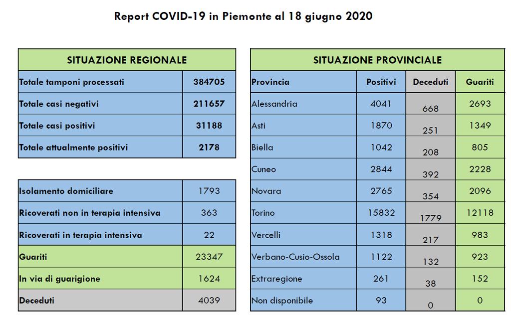 coronavirus-bollettino-19-giugno-2020