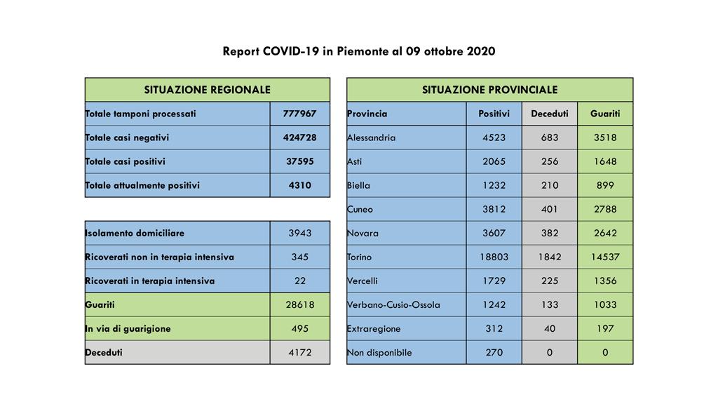 401 i nuovi contagi per coronavirus registrati oggi in Piemonte, crescono i numeri